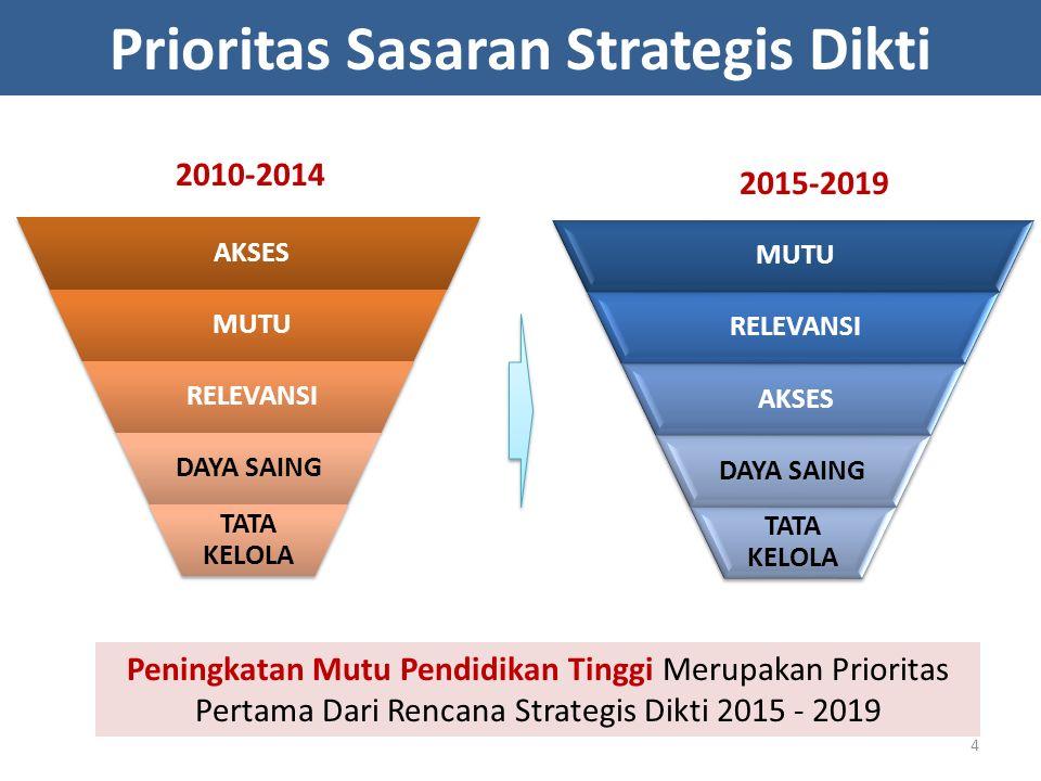 Prioritas Sasaran Strategis Dikti 2010-2014 2015-2019 AKSES MUTU RELEVANSI DAYA SAING TATA KELOLA MUTU RELEVANSI AKSES DAYA SAING TATA KELOLA Peningka