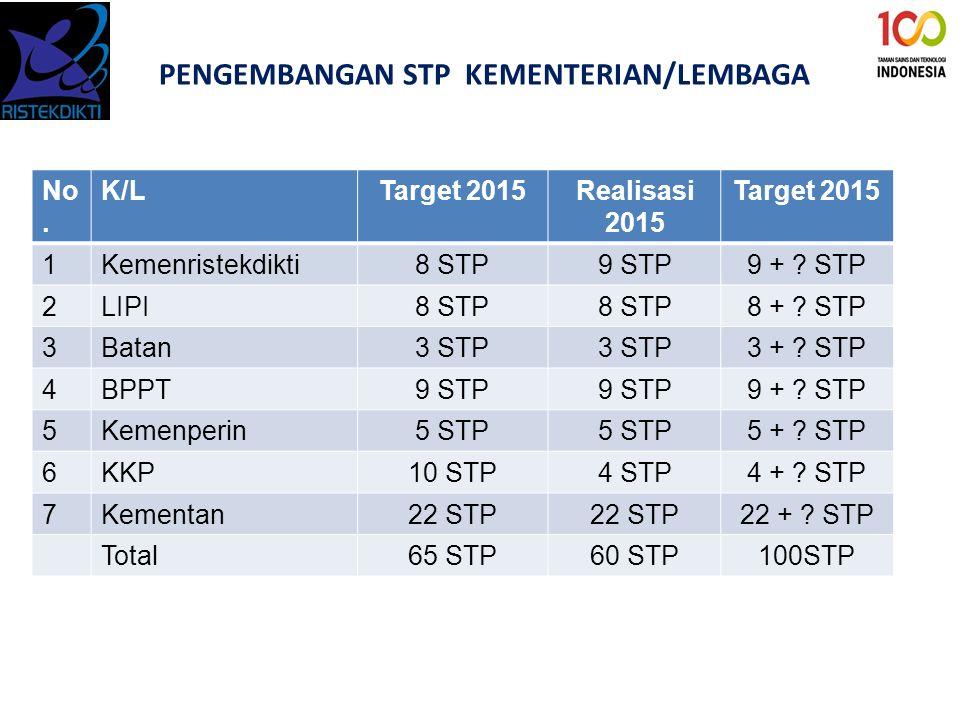 No. K/LTarget 2015Realisasi 2015 Target 2015 1Kemenristekdikti8 STP9 STP9 + ? STP 2LIPI8 STP 8 + ? STP 3Batan3 STP 3 + ? STP 4BPPT9 STP 9 + ? STP 5Kem