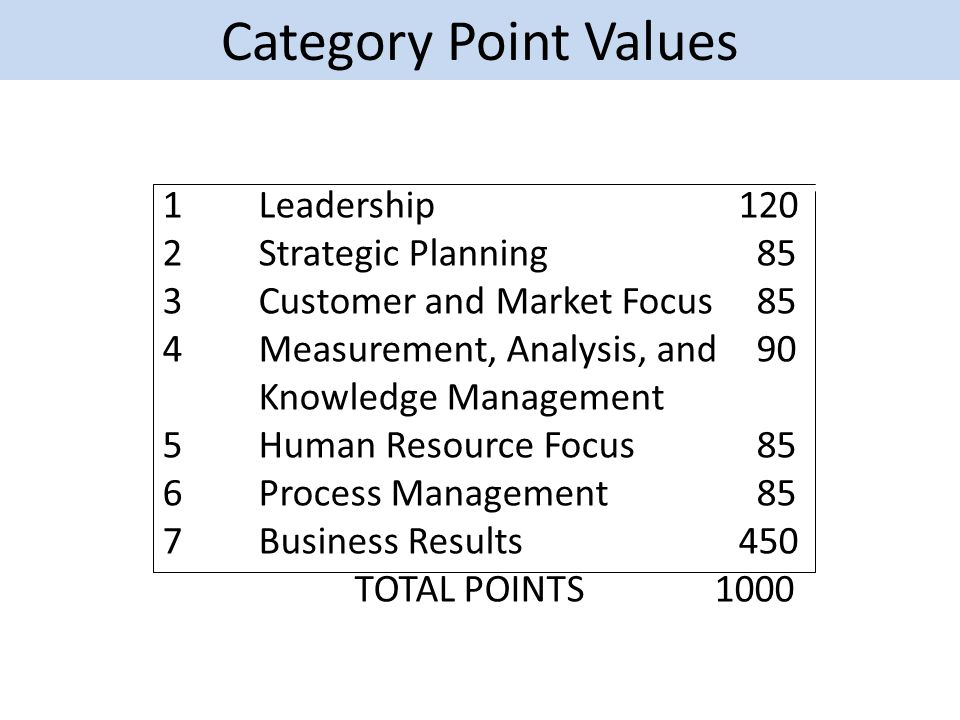 Category Point Values 1Leadership120 2Strategic Planning 85 3Customer and Market Focus 85 4Measurement, Analysis, and 90 Knowledge Management 5Human Resource Focus 85 6Process Management 85 7Business Results450 TOTAL POINTS 1000