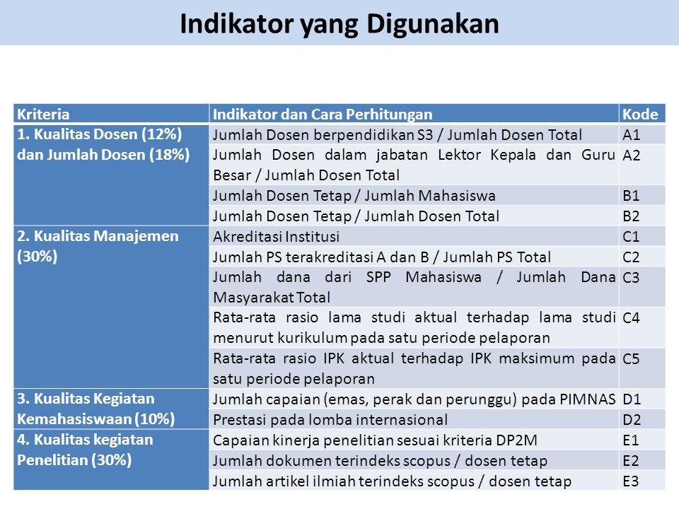 Indikator yang Digunakan KriteriaIndikator dan Cara PerhitunganKode 1. Kualitas Dosen (12%) dan Jumlah Dosen (18%) Jumlah Dosen berpendidikan S3 / Jum