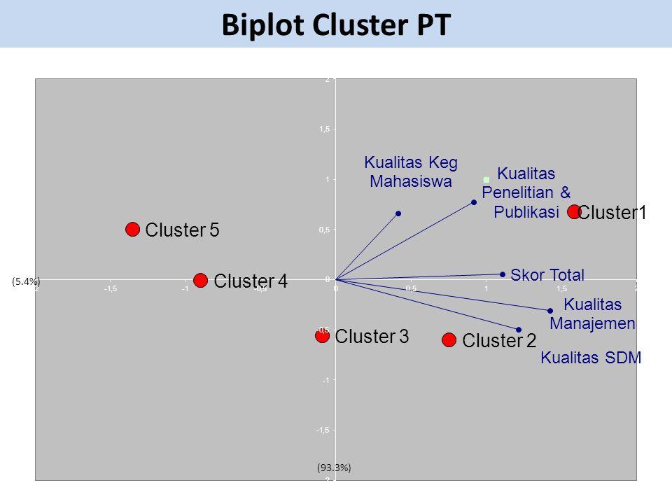 Biplot Cluster PT (93.3%) (5.4%)