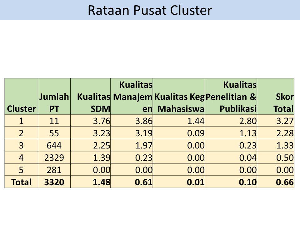 Rataan Pusat Cluster Cluster Jumlah PT Kualitas SDM Kualitas Manajem en Kualitas Keg Mahasiswa Kualitas Penelitian & Publikasi Skor Total 1113.763.861