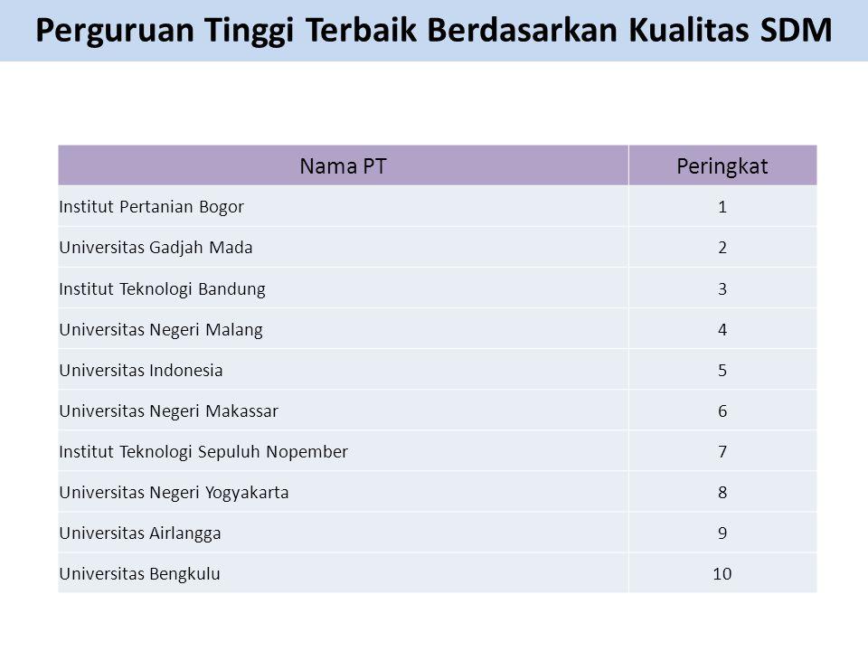 Nama PTPeringkat Institut Pertanian Bogor1 Universitas Gadjah Mada2 Institut Teknologi Bandung3 Universitas Negeri Malang4 Universitas Indonesia5 Univ