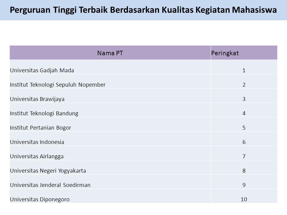 Nama PTPeringkat Universitas Gadjah Mada1 Institut Teknologi Sepuluh Nopember2 Universitas Brawijaya3 Institut Teknologi Bandung4 Institut Pertanian B