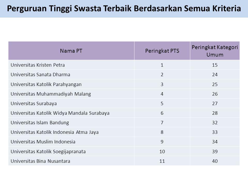 Perguruan Tinggi Swasta Terbaik Berdasarkan Semua Kriteria Nama PTPeringkat PTS Peringkat Kategori Umum Universitas Kristen Petra115 Universitas Sanat