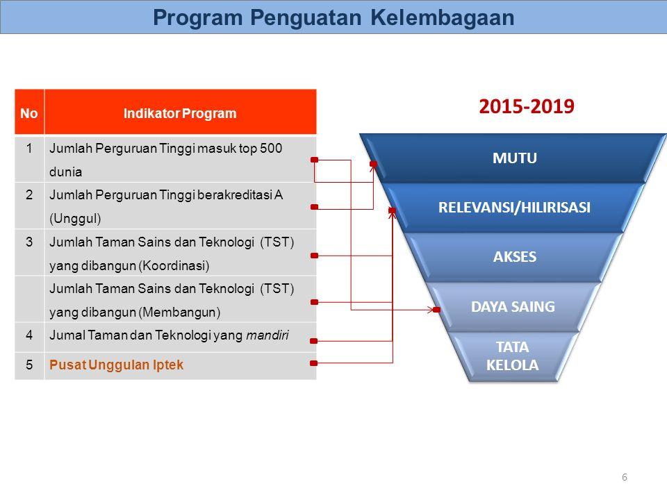 Program Prioritas Untuk Meningkatkan Daya Saing Peningkatan Daya Saing Indonesia Tenaga Terampil Pendidikan Tinggi Produk Inovasi GCI 2015–2016 … ?.