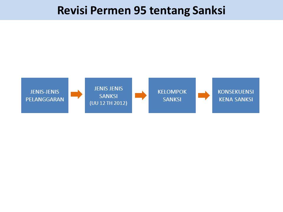 Revisi Permen 95 tentang Sanksi JENIS-JENIS PELANGGARAN JENIS JENIS SANKSI (UU 12 TH 2012) KELOMPOK SANKSI KONSEKUENSI KENA SANKSI
