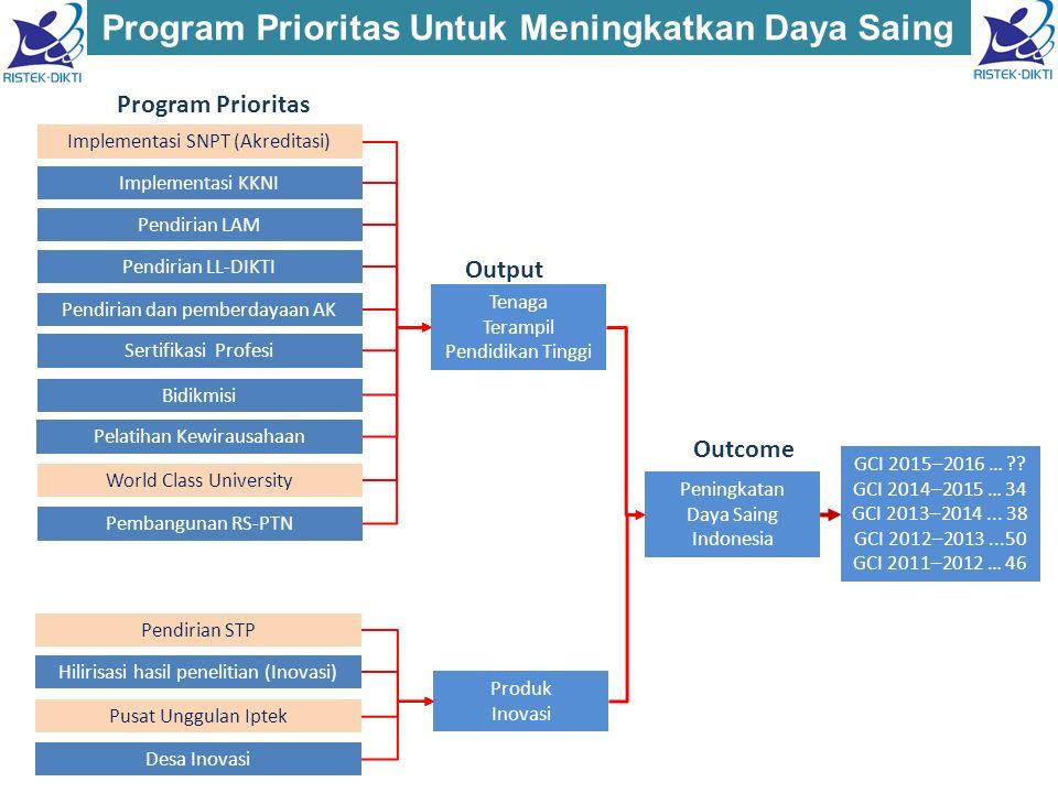 18 KodeSasaran Program (Outcome)/IKP 20152016201720182019 IKP1Jumlah Perguruan Tinggi masuk top 500 dunia 2 UI, ITB 3 UI, ITB, UGM 3 UI, ITB, UGM 4 UI, ITB, UGM, IPB 5 UI, ITB, UGM, IPB, UA Pembentukan Tim Pendamping World Class University Pendalaman metode perangkingan Pendalaman data yang dibutuhkan Pemetaan nilai saat ini Pendalaman kelemahan PT Indonesia Perumusan program peningkatan rangking Pemberian hibah peningkatan rangking Pelaksanaan pendampingan oleh Tim Pendamping Monitoring Evaluasi √ √ √ √ √ √ √ √