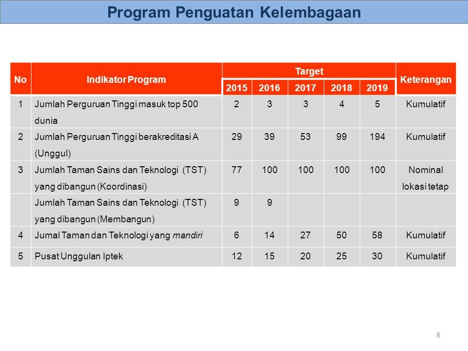 NoPusatLokasiBidangStatus 1Pusat Unggulan Iptek Kelapa Sawit (Puslit Kelapa Sawit, PT Riset Perkebunan Nusantara) Medan, SumutEnergiDitetapkan (2011) Pembinaan (2012- 2014) 2Pusat Unggulan Iptek Obat Herbal (Pusat Studi Biofarmaka, IPB) Bogor, JabarKesehatan & Obat Ditetapkan (2013) Pembinaan (2013- 2015) 3Pusat Unggulan Iptek Bioteknologi Perkebunan (Puslit Bioteknologi dan Bioindustri Indonesia, PT Riset Perkebunan Nusantara) Bogor, JabarPangan & Pertanian Ditetapkan (2014) Pembinaan (2015- 2017) 4Pusat Unggulan Iptek Hortikultura Tropika (Pusat Kajian Hortikultura Tropika, IPB ) Bogor, JabarPangan & Pertanian Ditetapkan (2013) Pembinaan (2012- 2014) 5Pusat Unggulan Iptek Karet (Puslit Karet, PT Riset Perkebunan Nusantara) Bogor, JabarLainnya ()Ditetapkan (2014) Pembinaan (2013- 2015) 6Pusat Unggulan Iptek Penyakit Tropis dan Infeksi (Lembaga Penyakit Tropis, Unair) Surabaya, JatimKesehatan & Obat Ditetapkan (2012) Pembinaan (2012- 2014) 7Pusat Unggulan Iptek Kopi dan Kakao (Puslit Kopi dan Kakao, PT Riset Perkebunan Nusantara) Jember, JatimPangan & Pertanian Ditetapkan (2012/2013) Pembinaan (2013- 2015) 8Pusat Unggulan Iptek Material Aktif (Pusat Litbang Material Aktif, Univ.
