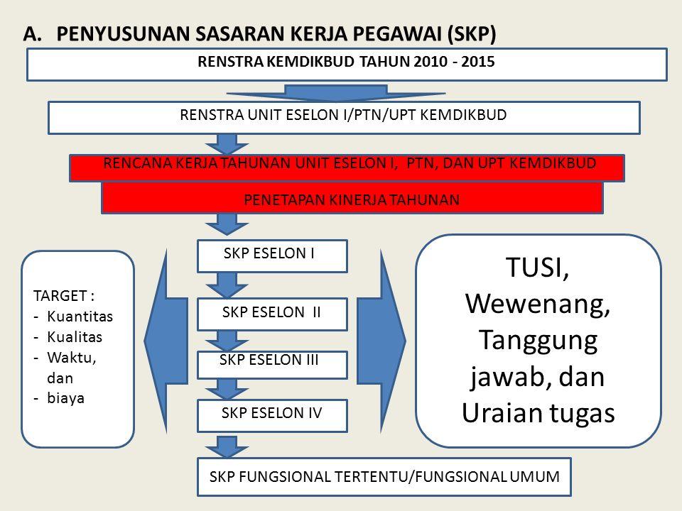 A.PENYUSUNAN SASARAN KERJA PEGAWAI (SKP) RENSTRA KEMDIKBUD TAHUN 2010 - 2015 RENSTRA UNIT ESELON I/PTN/UPT KEMDIKBUD RENCANA KERJA TAHUNAN UNIT ESELON I, PTN, DAN UPT KEMDIKBUD SKP ESELON I SKP ESELON II SKP ESELON III SKP FUNGSIONAL TERTENTU/FUNGSIONAL UMUM SKP ESELON IV TUSI, Wewenang, Tanggung jawab, dan Uraian tugas TARGET : -Kuantitas -Kualitas -Waktu, dan -biaya PENETAPAN KINERJA TAHUNAN