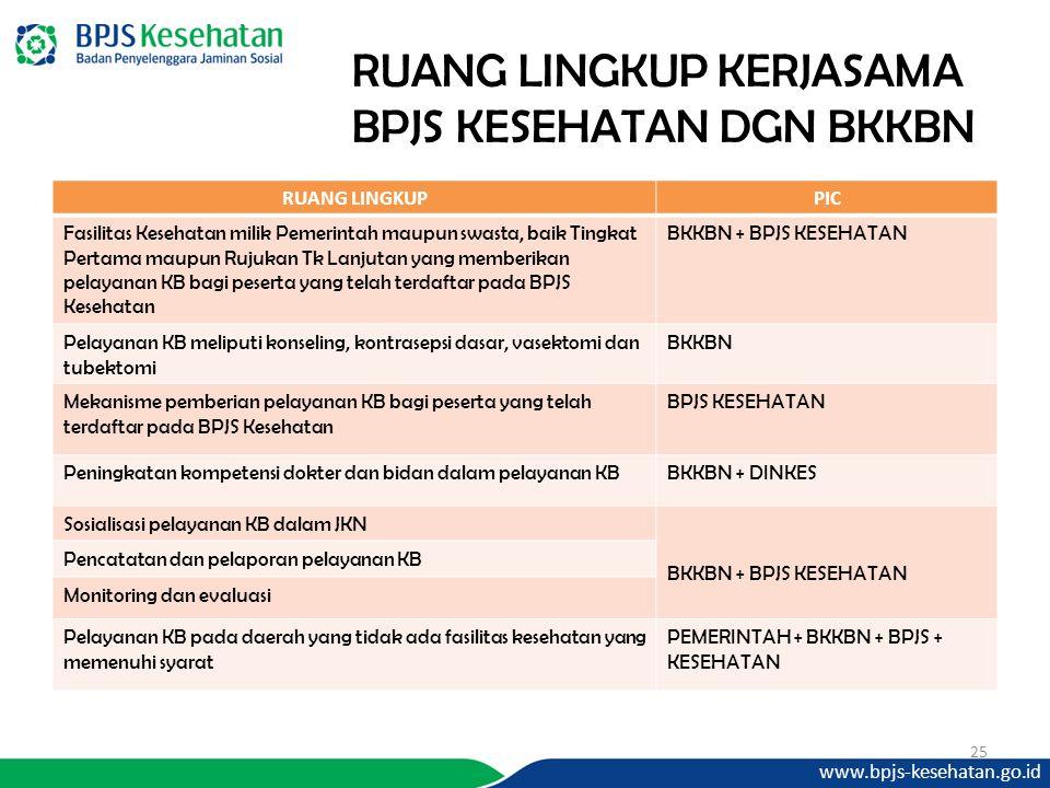 www.bpjs-kesehatan.go.id 25 RUANG LINGKUP KERJASAMA BPJS KESEHATAN DGN BKKBN RUANG LINGKUPPIC Fasilitas Kesehatan milik Pemerintah maupun swasta, baik Tingkat Pertama maupun Rujukan Tk Lanjutan yang memberikan pelayanan KB bagi peserta yang telah terdaftar pada BPJS Kesehatan BKKBN + BPJS KESEHATAN Pelayanan KB meliputi konseling, kontrasepsi dasar, vasektomi dan tubektomi BKKBN Mekanisme pemberian pelayanan KB bagi peserta yang telah terdaftar pada BPJS Kesehatan BPJS KESEHATAN Peningkatan kompetensi dokter dan bidan dalam pelayanan KBBKKBN + DINKES Sosialisasi pelayanan KB dalam JKN BKKBN + BPJS KESEHATAN Pencatatan dan pelaporan pelayanan KB Monitoring dan evaluasi Pelayanan KB pada daerah yang tidak ada fasilitas kesehatan yang memenuhi syarat PEMERINTAH + BKKBN + BPJS + KESEHATAN