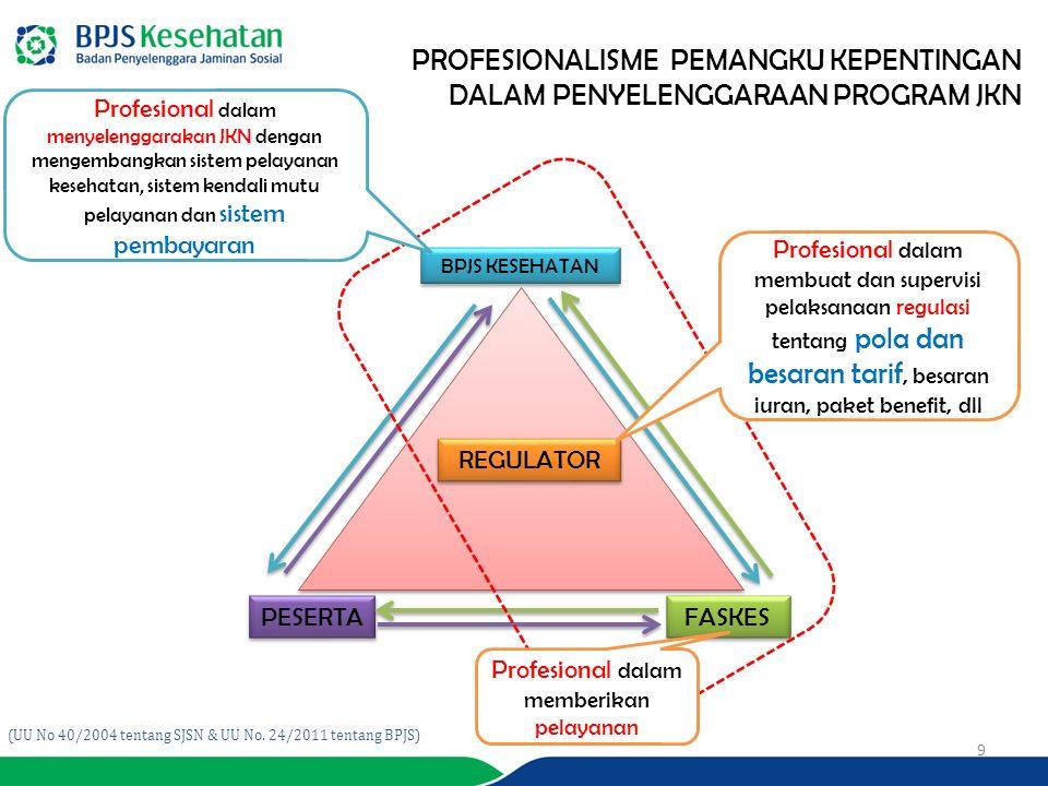 9 PROFESIONALISME PEMANGKU KEPENTINGAN DALAM PENYELENGGARAAN PROGRAM JKN PESERTA BPJS KESEHATAN FASKES REGULATOR Profesional dalam menyelenggarakan JKN dengan mengembangkan sistem pelayanan kesehatan, sistem kendali mutu pelayanan dan sistem pembayaran Profesional dalam membuat dan supervisi pelaksanaan regulasi tentang pola dan besaran tarif, besaran iuran, paket benefit, dll Profesional dalam memberikan pelayanan (UU No 40/2004 tentang SJSN & UU No.