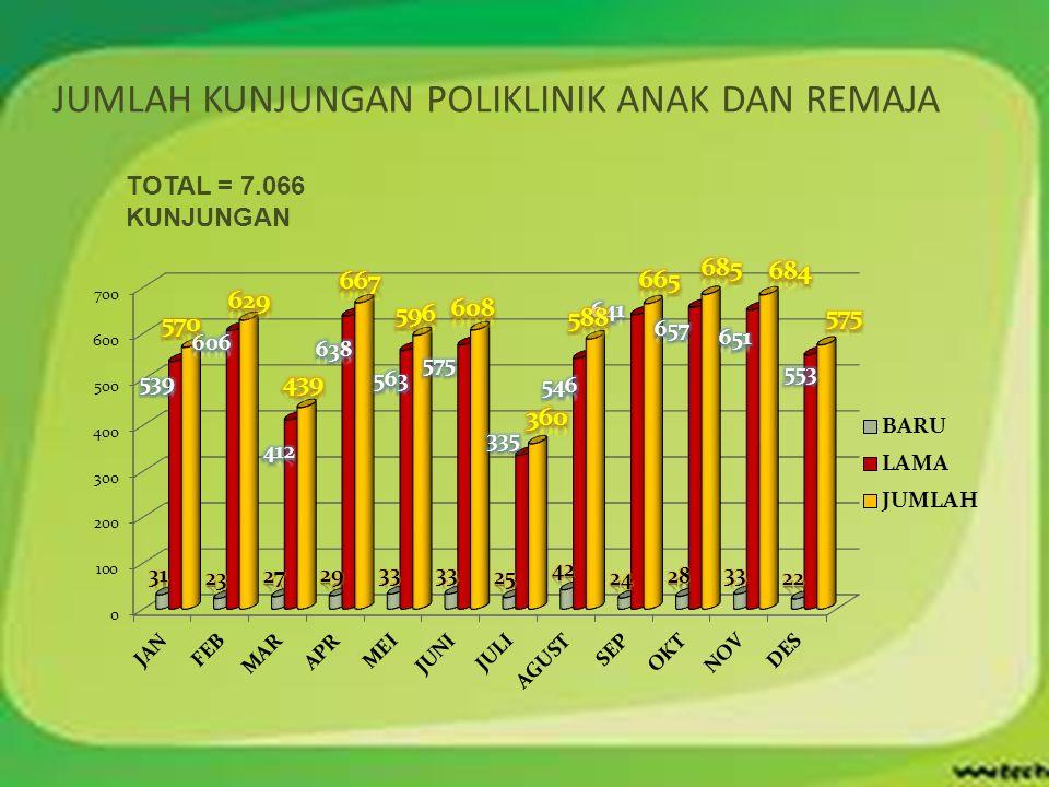 JUMLAH KUNJUNGAN POLIKLINIK ANAK DAN REMAJA TOTAL = 7.066 KUNJUNGAN