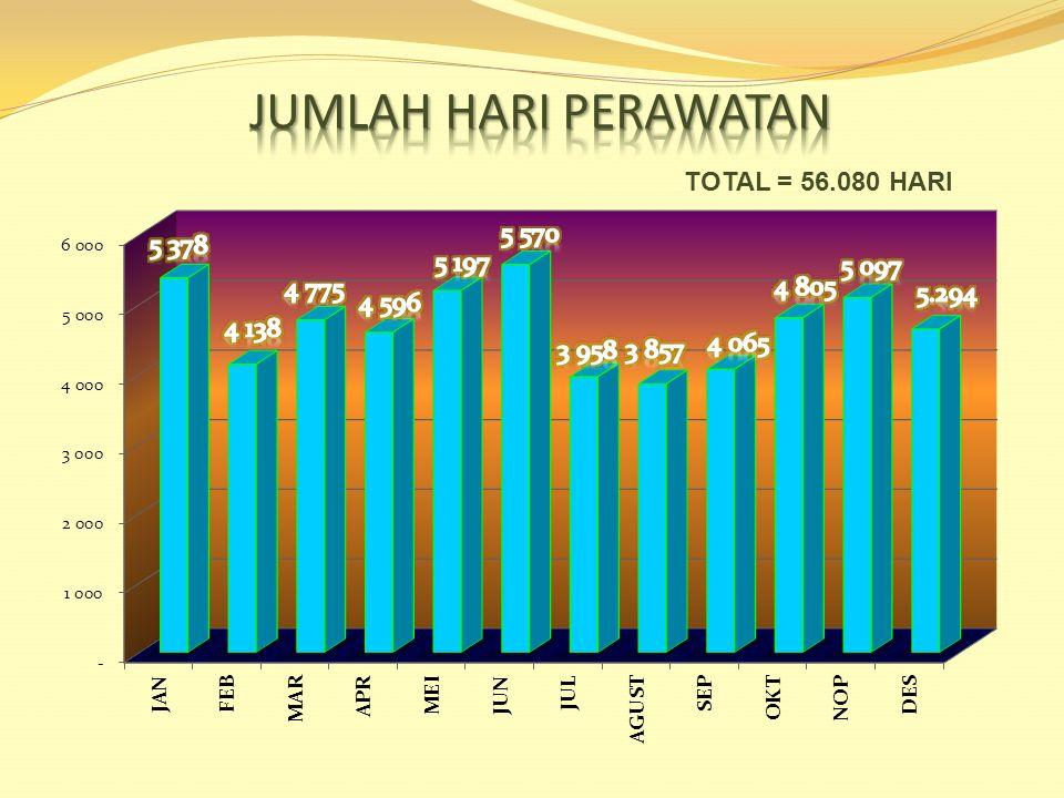 TOTAL =2.8.168 KUNJUNGAN KEGIATAN JUMLAH KUNJUNGAN REHABILITASI PSIKOSOSIAL