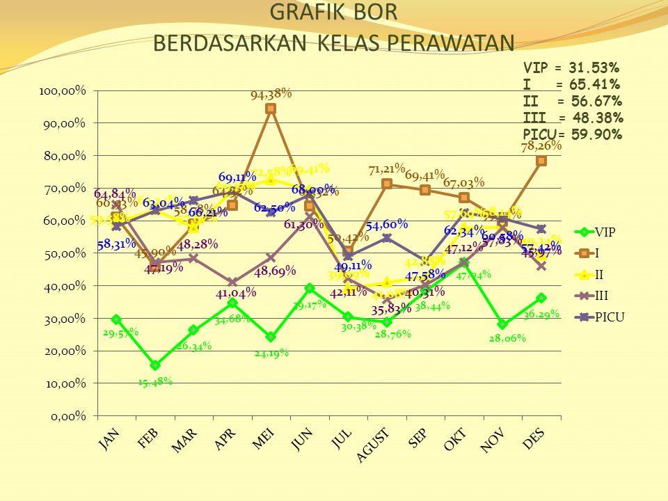 GRAFIK BOR BERDASARKAN KELAS PERAWATAN VIP = 31.53% I = 65.41% II = 56.67% III = 48.38% PICU= 59.90%