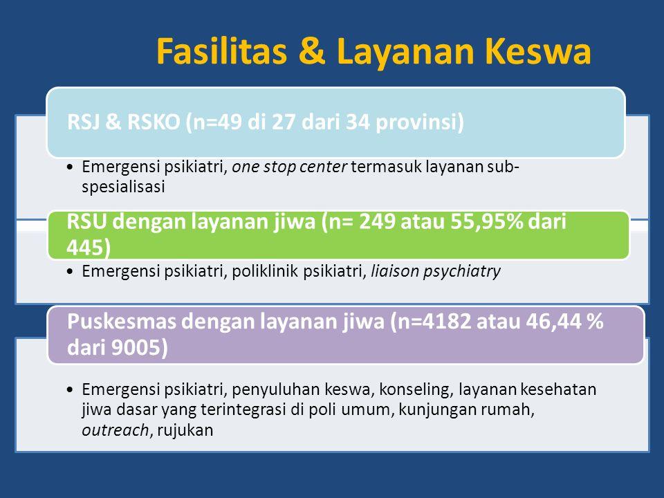 33 RSJ Pemerintah, 15 RSJ swasta dan 1 RSKO terdapat di 27 Prov dari 34 Prov di Indonesia 8 Provinsi tidak mempunyai RSJ (Kep Riau, Banten, Gorontalo,