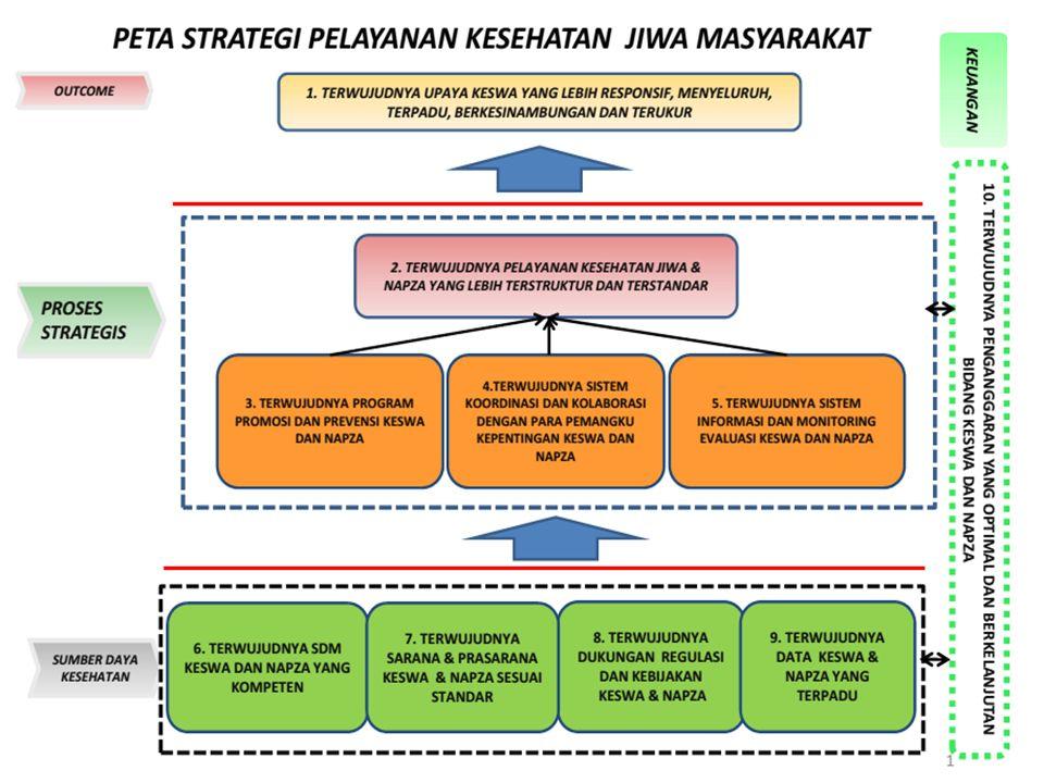 TUJUAN Tujuan Umum Tersedianya panduan bagi Pemerintah Pusat maupun Daerah dalam melaksanakan program keswamas tahun 2015-2019 Tujuan Khusus Agar Peme
