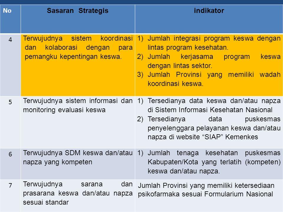 No Sasaran Strategisindikator 1 Terwujudnya upaya kesehatan jiwa yang lebih responsif, menyeluruh, terpadu, berkesinambungan dan terukur 1)Jumlah prov