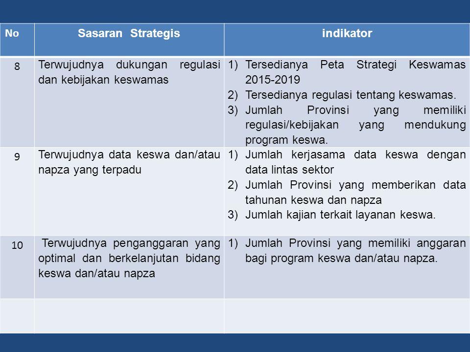 No Sasaran Strategisindikator 4 Terwujudnya sistem koordinasi dan kolaborasi dengan para pemangku kepentingan keswa. 1)Jumlah integrasi program keswa