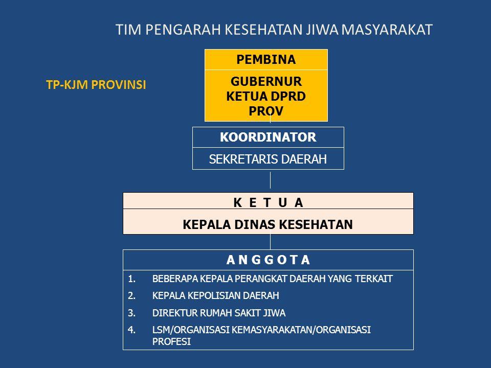 TUGAS TIM PEMBINA KJM 1.Identifikasi dan klasifikasi masalah keswamas untuk merumuskan kebijakan tkt Nasional 2.Memberi masukkan kepada Menkes untuk k