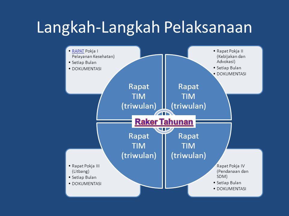 Materi Rapat 1.Identifikasi masalah-masalah Keswa yang ada di masyarakat  baik yang ada maupun akan timbul 2.Membahas permasalahan dan pemecahannya 