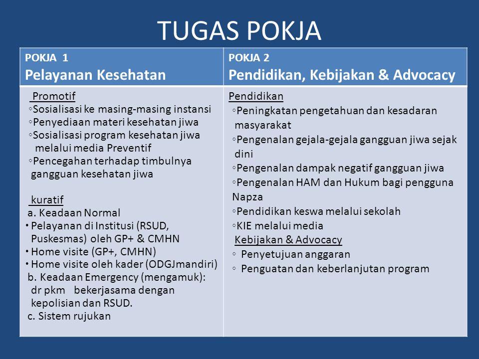 Workplan TP-KJM Kabupaten Bireuen 2008 Tugas dan Fungsi Kelompok Kerja (Pokja) – Pokja I : Pelayanan Kesehatan – Pokja 2 : Pendidikan, Kebijakan & Adv