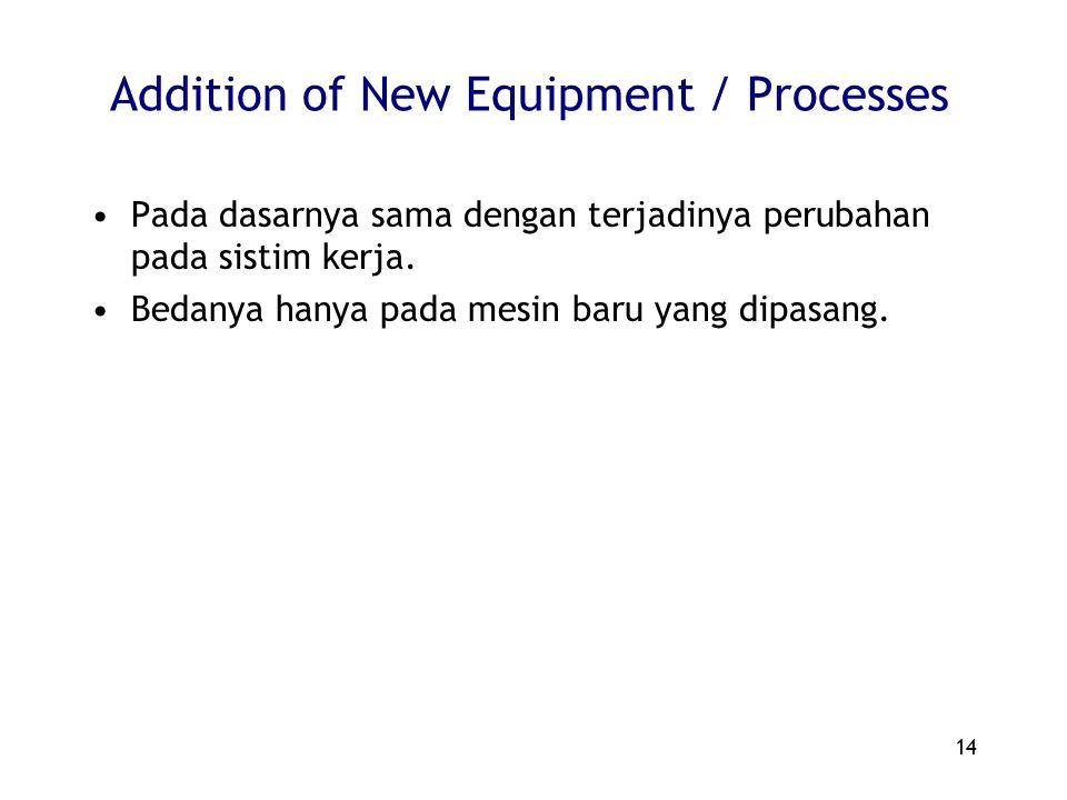 14 Addition of New Equipment / Processes Pada dasarnya sama dengan terjadinya perubahan pada sistim kerja. Bedanya hanya pada mesin baru yang dipasang
