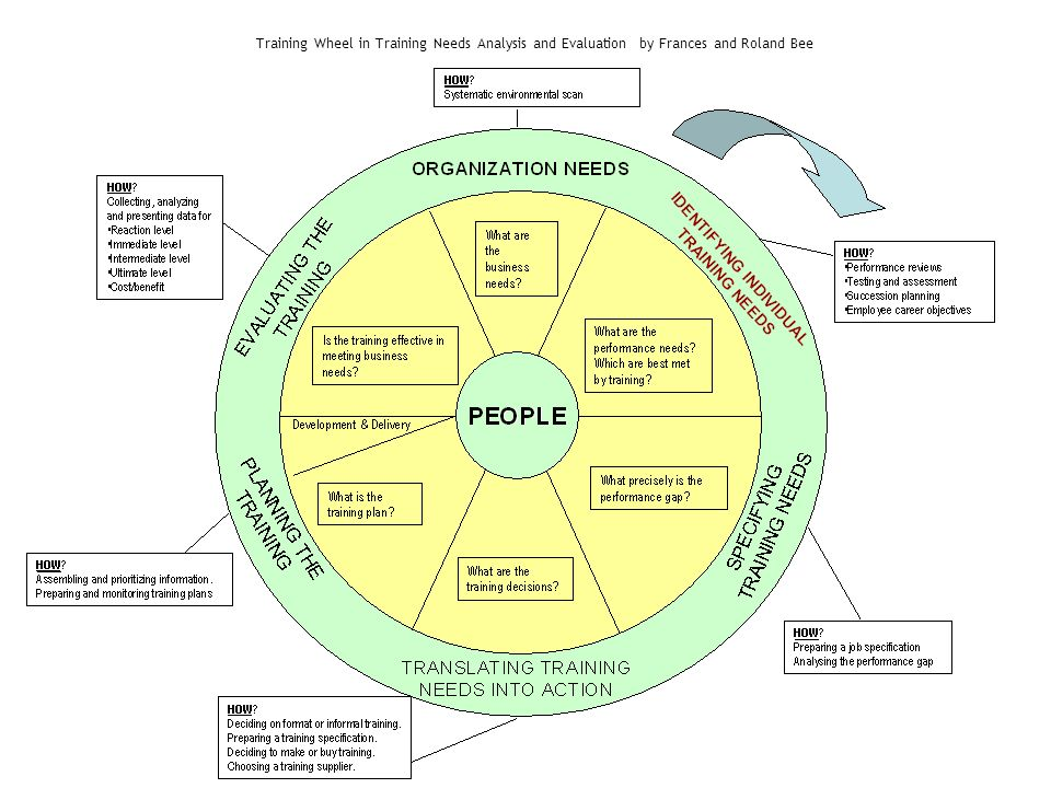 2 Training Wheel in Training Needs Analysis and Evaluation by Frances and Roland Bee