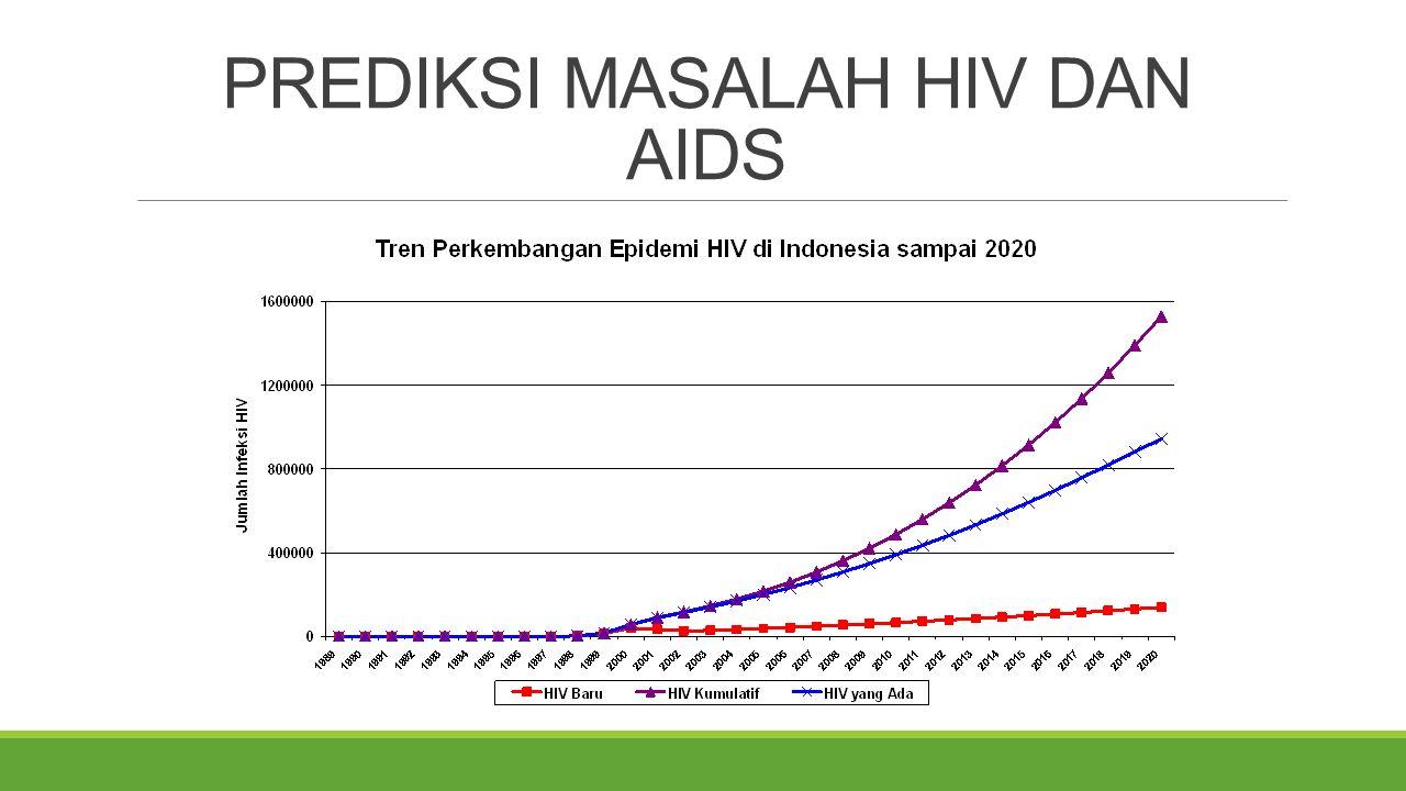 PREDIKSI MASALAH HIV DAN AIDS