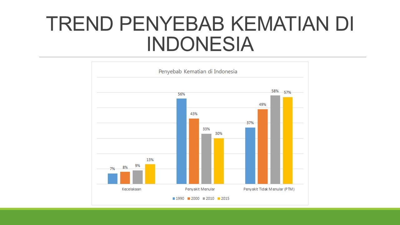 TREND PENYEBAB KEMATIAN DI INDONESIA