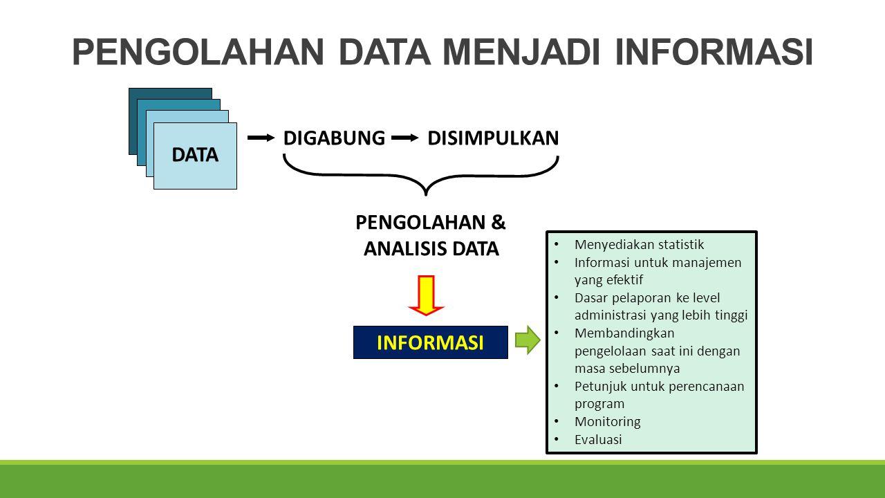 PENGOLAHAN DATA MENJADI INFORMASI DATA DIGABUNGDISIMPULKAN PENGOLAHAN & ANALISIS DATA INFORMASI Menyediakan statistik Informasi untuk manajemen yang efektif Dasar pelaporan ke level administrasi yang lebih tinggi Membandingkan pengelolaan saat ini dengan masa sebelumnya Petunjuk untuk perencanaan program Monitoring Evaluasi