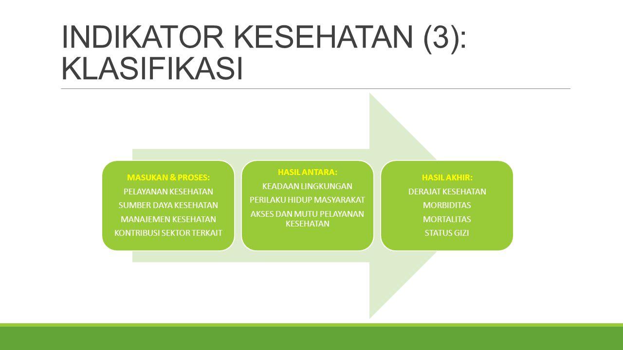 INDIKATOR KESEHATAN (4): MONEV INDIKATOR MANAJEMEN INDIKATOR PELAYANAN