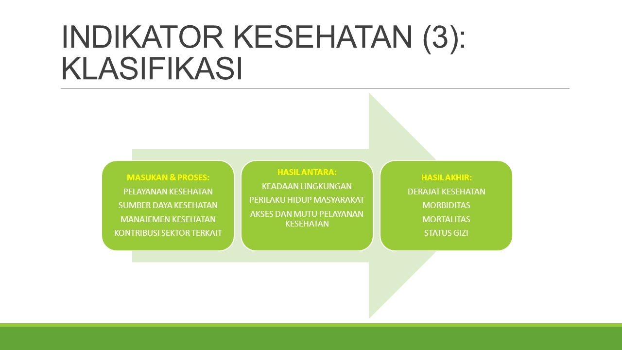 INDIKATOR KESEHATAN (3): KLASIFIKASI MASUKAN & PROSES: PELAYANAN KESEHATAN SUMBER DAYA KESEHATAN MANAJEMEN KESEHATAN KONTRIBUSI SEKTOR TERKAIT HASIL ANTARA: KEADAAN LINGKUNGAN PERILAKU HIDUP MASYARAKAT AKSES DAN MUTU PELAYANAN KESEHATAN HASIL AKHIR: DERAJAT KESEHATAN MORBIDITAS MORTALITAS STATUS GIZI