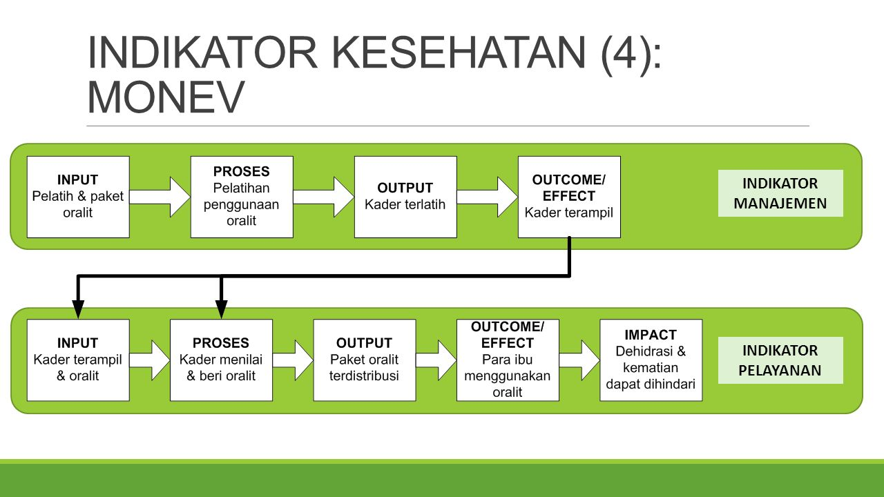 INDIKATOR KESEHATAN (5): STANDARISASI  NIK  Kebutuhan data dan informasi  Definisi operasional  Nominator dan denominator indikator  Mekanisme manajemen data/tata kelola  pengumpulan, analisis, interpretasi  Dataset  Kamus data  Data exchange  Regulasi