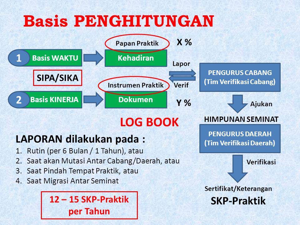 Basis PENGHITUNGAN Basis WAKTU Basis KINERJA 1 2 Kehadiran Papan Praktik Dokumen Instrumen Praktik PENGURUS CABANG (Tim Verifikasi Cabang) Lapor Verif