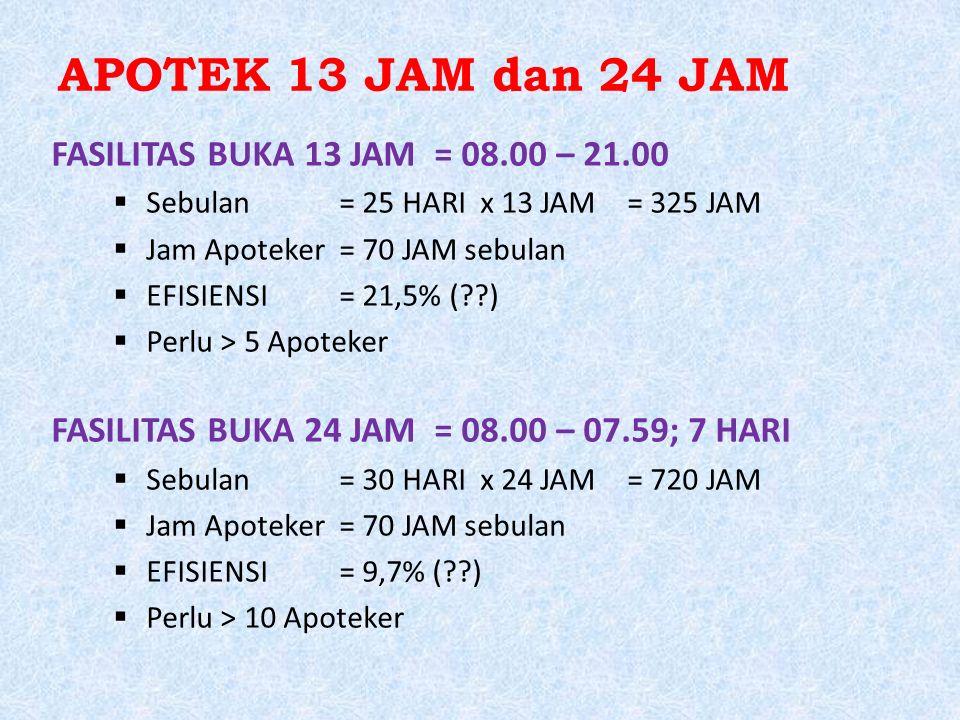 APOTEK 13 JAM dan 24 JAM FASILITAS BUKA 13 JAM = 08.00 – 21.00  Sebulan= 25 HARI x 13 JAM= 325 JAM  Jam Apoteker= 70 JAM sebulan  EFISIENSI= 21,5%