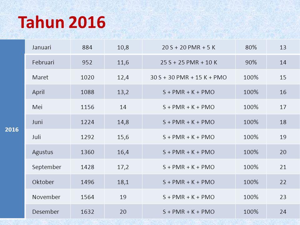 Tahun 2016 2016 Januari88410,820 S + 20 PMR + 5 K80%13 Februari95211,625 S + 25 PMR + 10 K90%14 Maret102012,430 S + 30 PMR + 15 K + PMO100%15 April108813,2S + PMR + K + PMO100%16 Mei115614S + PMR + K + PMO100%17 Juni122414,8S + PMR + K + PMO100%18 Juli129215,6S + PMR + K + PMO100%19 Agustus136016,4S + PMR + K + PMO100%20 September142817,2S + PMR + K + PMO100%21 Oktober149618,1S + PMR + K + PMO100%22 November156419S + PMR + K + PMO100%23 Desember163220S + PMR + K + PMO100%24
