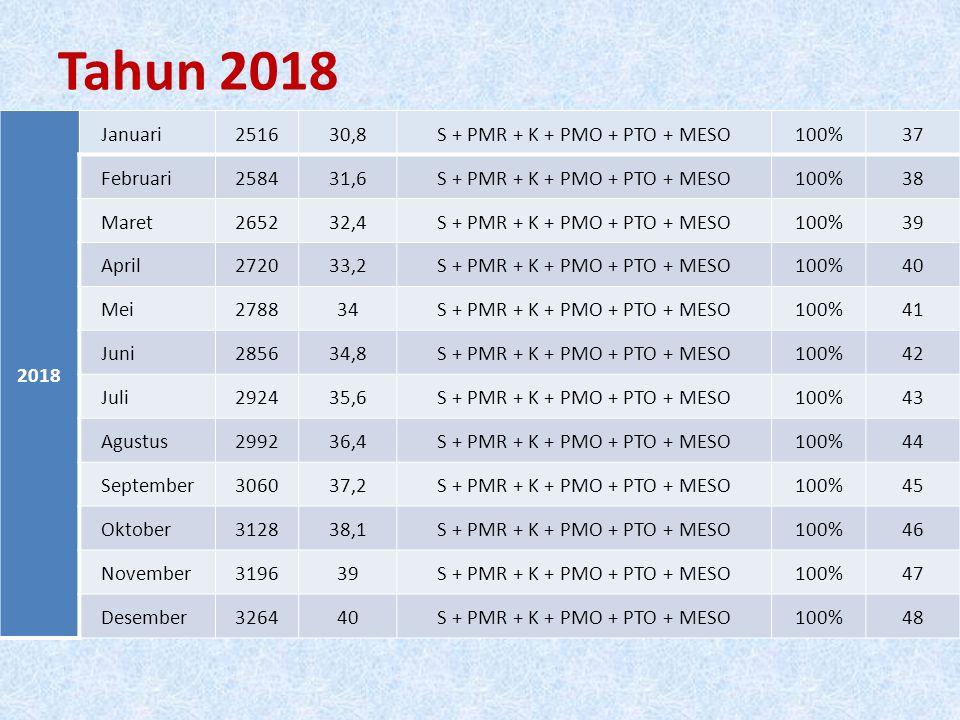 Tahun 2018 2018 Januari251630,8S + PMR + K + PMO + PTO + MESO100%37 Februari258431,6S + PMR + K + PMO + PTO + MESO100%38 Maret265232,4S + PMR + K + PMO + PTO + MESO100%39 April272033,2S + PMR + K + PMO + PTO + MESO100%40 Mei278834S + PMR + K + PMO + PTO + MESO100%41 Juni285634,8S + PMR + K + PMO + PTO + MESO100%42 Juli292435,6S + PMR + K + PMO + PTO + MESO100%43 Agustus299236,4S + PMR + K + PMO + PTO + MESO100%44 September306037,2S + PMR + K + PMO + PTO + MESO100%45 Oktober312838,1S + PMR + K + PMO + PTO + MESO100%46 November319639S + PMR + K + PMO + PTO + MESO100%47 Desember326440S + PMR + K + PMO + PTO + MESO100%48