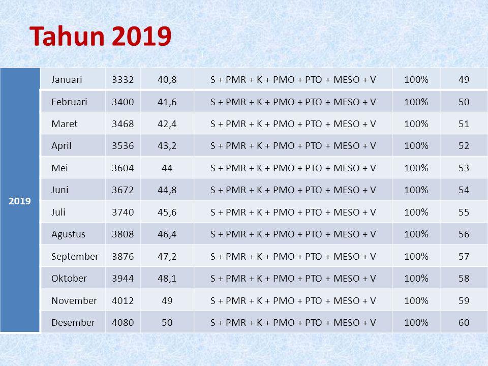Tahun 2019 2019 Januari333240,8S + PMR + K + PMO + PTO + MESO + V100%49 Februari340041,6S + PMR + K + PMO + PTO + MESO + V100%50 Maret346842,4S + PMR + K + PMO + PTO + MESO + V100%51 April353643,2S + PMR + K + PMO + PTO + MESO + V100%52 Mei360444S + PMR + K + PMO + PTO + MESO + V100%53 Juni367244,8S + PMR + K + PMO + PTO + MESO + V100%54 Juli374045,6S + PMR + K + PMO + PTO + MESO + V100%55 Agustus380846,4S + PMR + K + PMO + PTO + MESO + V100%56 September387647,2S + PMR + K + PMO + PTO + MESO + V100%57 Oktober394448,1S + PMR + K + PMO + PTO + MESO + V100%58 November401249S + PMR + K + PMO + PTO + MESO + V100%59 Desember408050S + PMR + K + PMO + PTO + MESO + V100%60