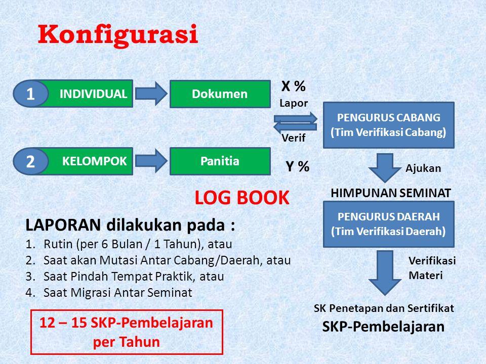 Konfigurasi INDIVIDUAL KELOMPOK 1 2 Dokumen Panitia PENGURUS CABANG (Tim Verifikasi Cabang) Lapor Verif PENGURUS DAERAH (Tim Verifikasi Daerah) Ajukan SK Penetapan dan Sertifikat SKP-Pembelajaran LAPORAN dilakukan pada : 1.Rutin (per 6 Bulan / 1 Tahun), atau 2.Saat akan Mutasi Antar Cabang/Daerah, atau 3.Saat Pindah Tempat Praktik, atau 4.Saat Migrasi Antar Seminat X % Y % 12 – 15 SKP-Pembelajaran per Tahun Verifikasi Materi HIMPUNAN SEMINAT LOG BOOK