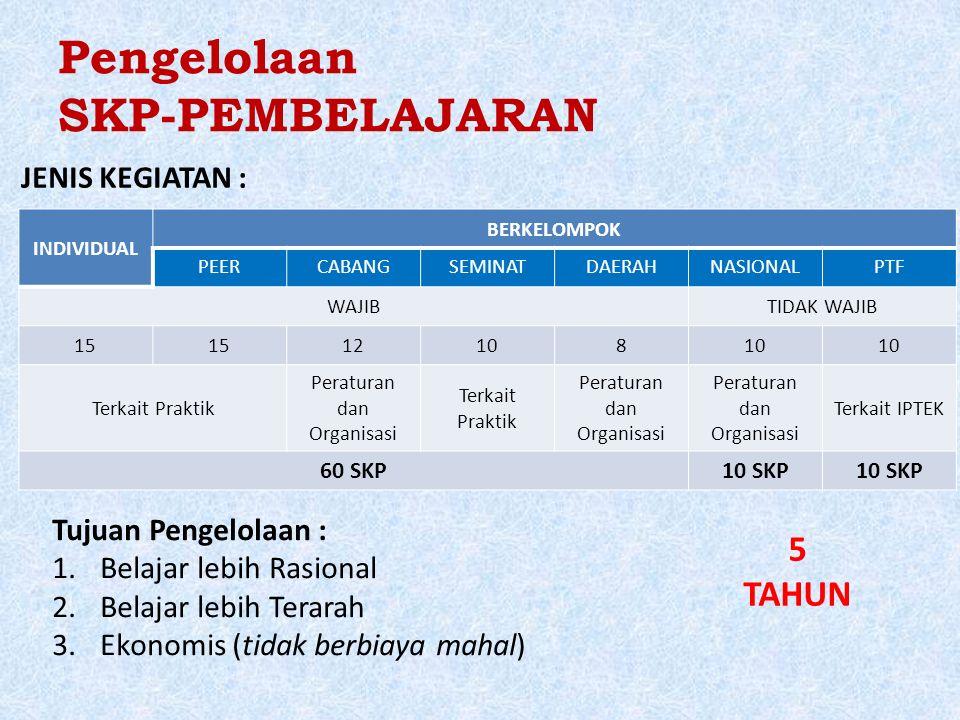 Pengelolaan SKP-PEMBELAJARAN INDIVIDUAL BERKELOMPOK PEERCABANGSEMINATDAERAHNASIONALPTF WAJIBTIDAK WAJIB 15 12108 Terkait Praktik Peraturan dan Organisasi Terkait Praktik Peraturan dan Organisasi Terkait IPTEK 60 SKP10 SKP JENIS KEGIATAN : Tujuan Pengelolaan : 1.Belajar lebih Rasional 2.Belajar lebih Terarah 3.Ekonomis (tidak berbiaya mahal) 5 TAHUN