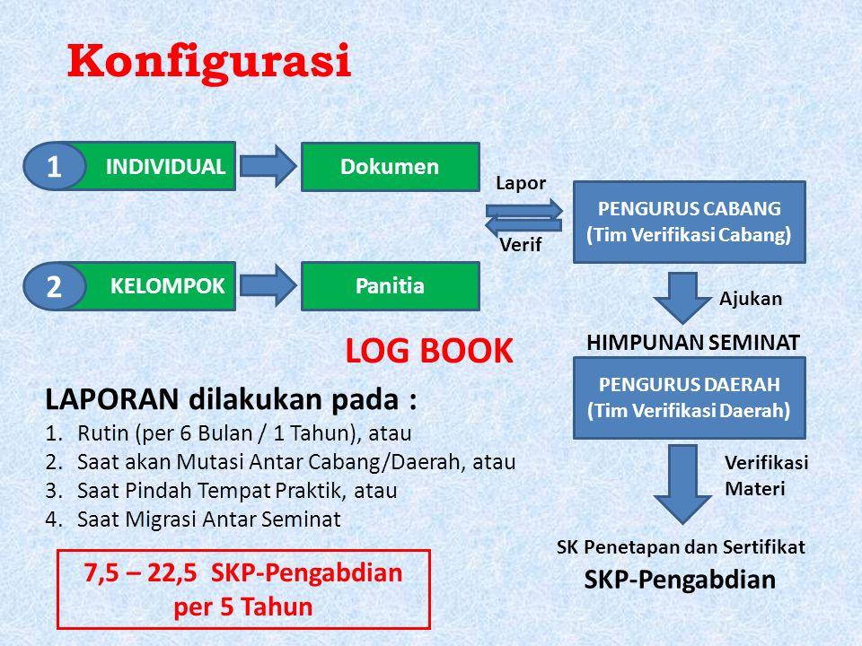 Konfigurasi INDIVIDUAL KELOMPOK 1 2 Dokumen Panitia PENGURUS CABANG (Tim Verifikasi Cabang) Lapor Verif PENGURUS DAERAH (Tim Verifikasi Daerah) Ajukan SK Penetapan dan Sertifikat SKP-Pengabdian LAPORAN dilakukan pada : 1.Rutin (per 6 Bulan / 1 Tahun), atau 2.Saat akan Mutasi Antar Cabang/Daerah, atau 3.Saat Pindah Tempat Praktik, atau 4.Saat Migrasi Antar Seminat 7,5 – 22,5 SKP-Pengabdian per 5 Tahun Verifikasi Materi HIMPUNAN SEMINAT LOG BOOK