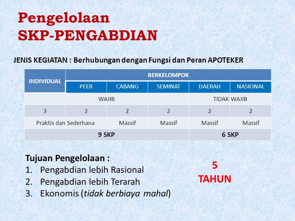 Pengelolaan SKP-PENGABDIAN INDIVIDUAL BERKELOMPOK PEERCABANGSEMINATDAERAHNASIONAL WAJIBTIDAK WAJIB 322222 Praktis dan SederhanaMassif 9 SKP6 SKP JENIS KEGIATAN : Berhubungan dengan Fungsi dan Peran APOTEKER Tujuan Pengelolaan : 1.Pengabdian lebih Rasional 2.Pengabdian lebih Terarah 3.Ekonomis (tidak berbiaya mahal) 5 TAHUN
