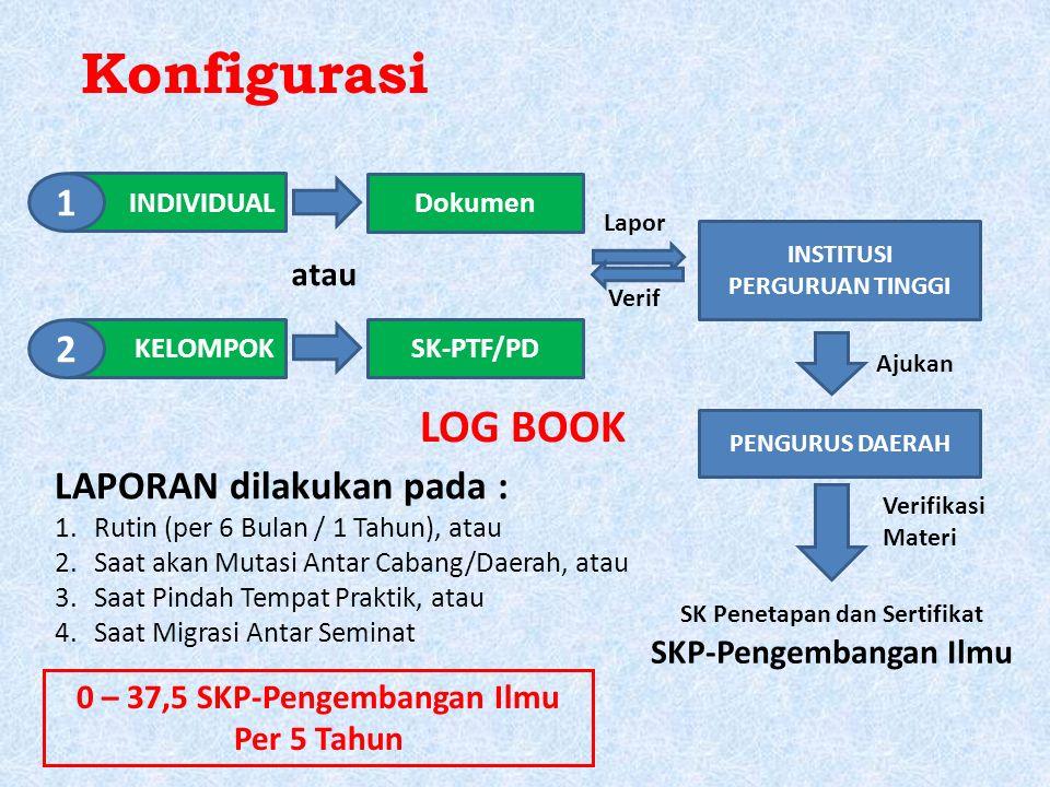 Konfigurasi INDIVIDUAL KELOMPOK 1 2 Dokumen SK-PTF/PD INSTITUSI PERGURUAN TINGGI Lapor Verif PENGURUS DAERAH Ajukan SK Penetapan dan Sertifikat SKP-Pe