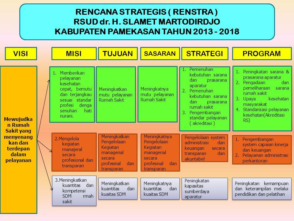 RENCANA STRATEGIS ( RENSTRA ) RSUD dr. H. SLAMET MARTODIRDJO KABUPATEN PAMEKASAN TAHUN 2013 - 2018 Mewujudka n Rumah Sakit yang menyenang kan dan terd
