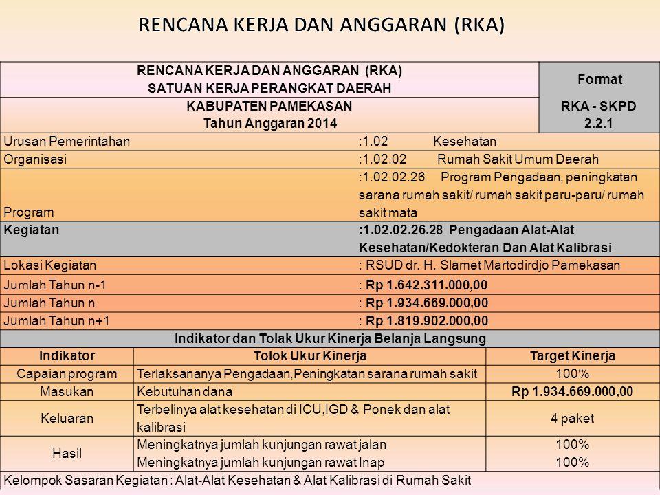 RENCANA KERJA DAN ANGGARAN (RKA) Format SATUAN KERJA PERANGKAT DAERAH KABUPATEN PAMEKASANRKA - SKPD Tahun Anggaran 20142.2.1 Urusan Pemerintahan:1.02