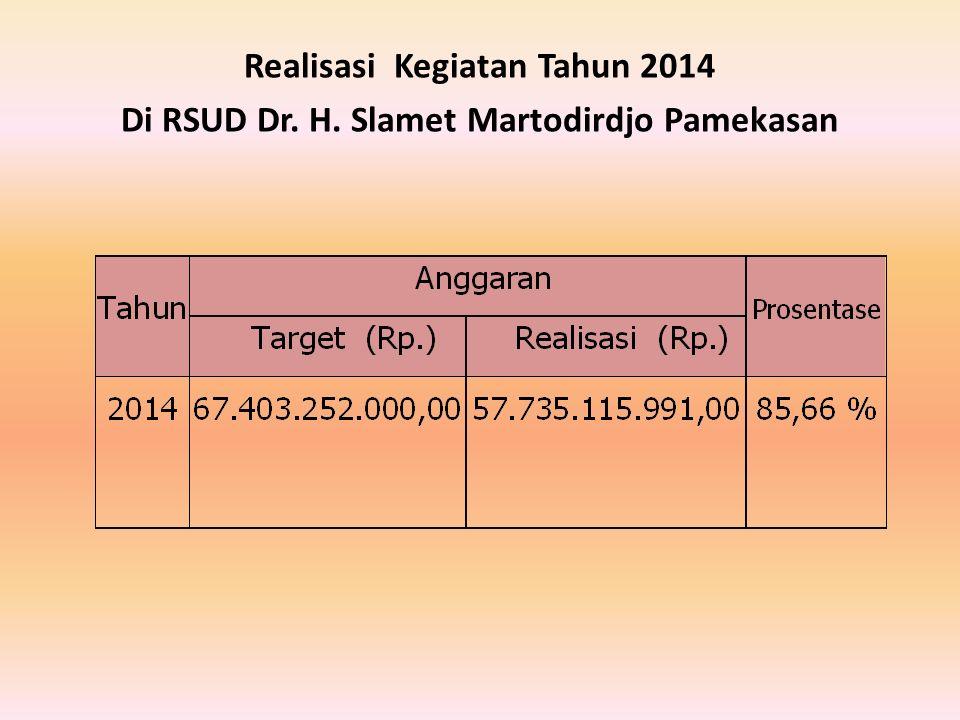 Realisasi Kegiatan Tahun 2014 Di RSUD Dr. H. Slamet Martodirdjo Pamekasan