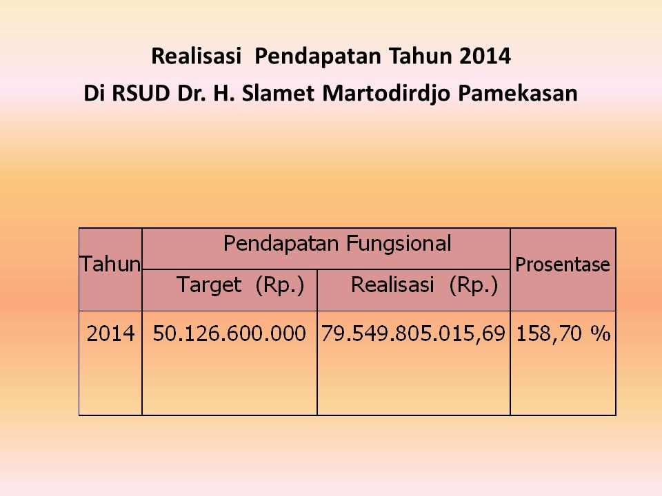 Realisasi Pendapatan Tahun 2014 Di RSUD Dr. H. Slamet Martodirdjo Pamekasan