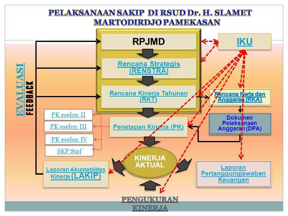 Penetapan Kinerja (PK) Rencana Strategis (RENSTRA) Rencana Strategis (RENSTRA) RPJMD Rencana Kinerja Tahunan (RKT) Rencana Kinerja Tahunan (RKT) KINERJA AKTUAL KINERJA AKTUAL Laporan Pertanggungjawaban Keuangan Laporan Pertanggungjawaban Keuangan Laporan Akuntabilitas Kinerja (LAKIP) Laporan Akuntabilitas Kinerja (LAKIP) EVALUASI Dokumen Pelaksanaan Anggaran (DPA) PK eselon II IKU PK eselon II SKP Staf PK eselon IV