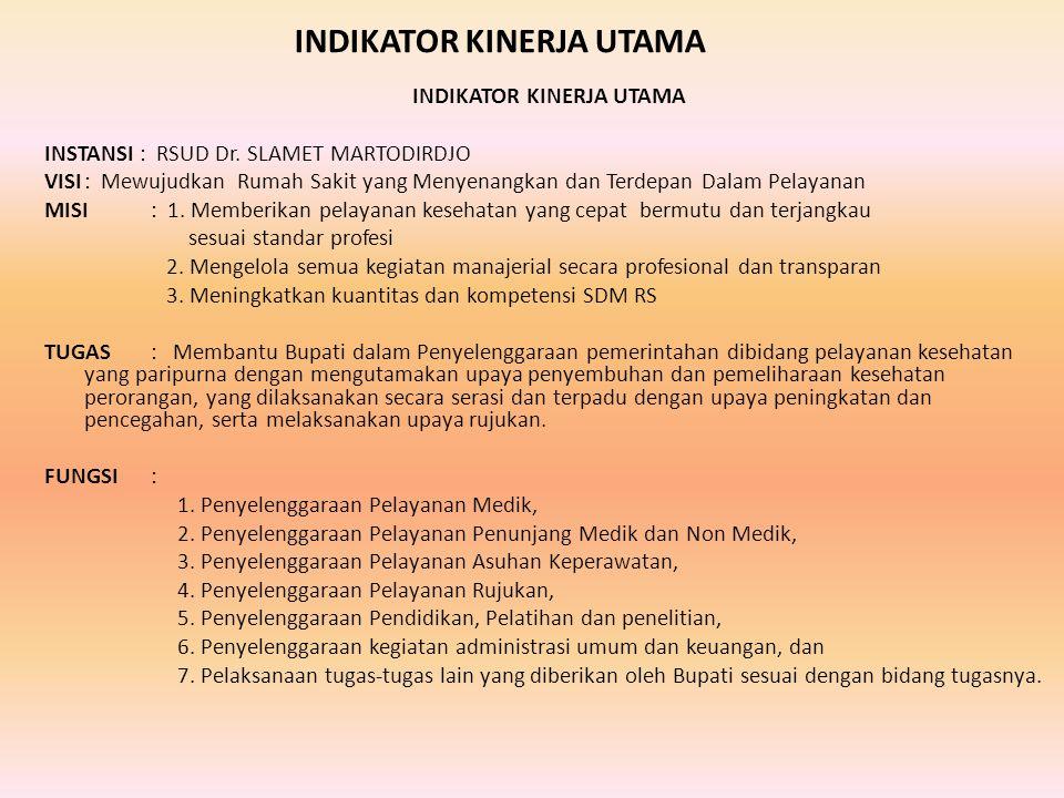 INDIKATOR KINERJA UTAMA INSTANSI : RSUD Dr.
